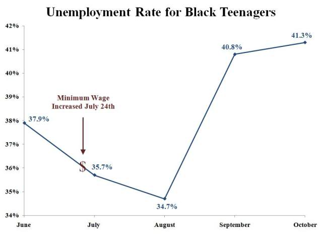 minimum wage causes unemployment Pop quiz: would you rather make $5 an hour or $0 an hour leave your comment.