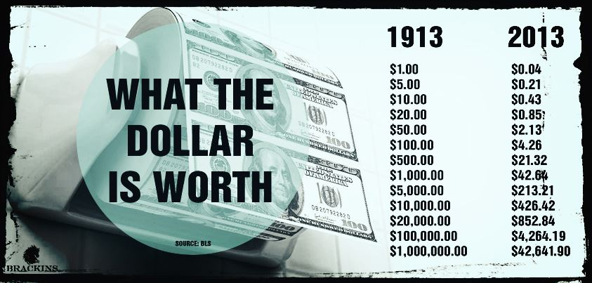 how the value of dollar changed