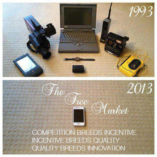 technology-free-market